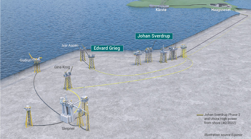 Renewables projects - power from shore - Johan Sverdrup, Edvard Grieg