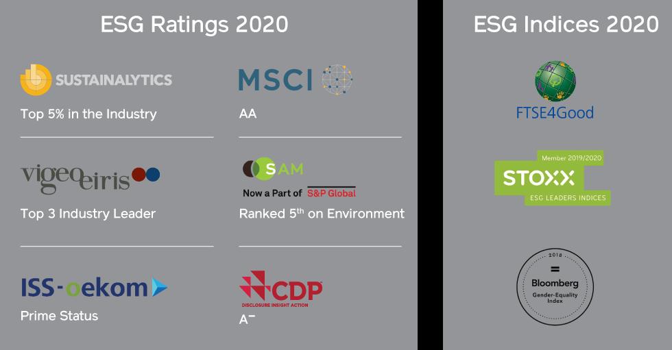 ESG ratings - Sustainalytics, vigeo eiris, CDP, MSCI, FTSE4good, ISS oekom ESG, SAM, Bloomberg Gender index