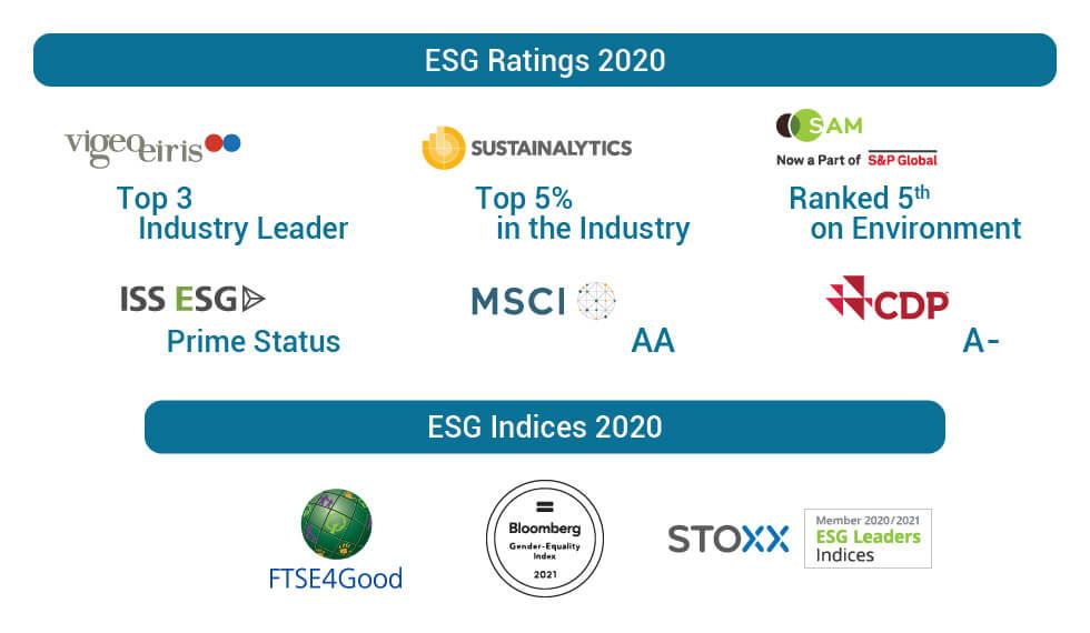 ESG ratings - Vigeo, Sustainalytics, SAM, ISS, MSCI, CDP, FTSE4good, Gender equality index, STOXX