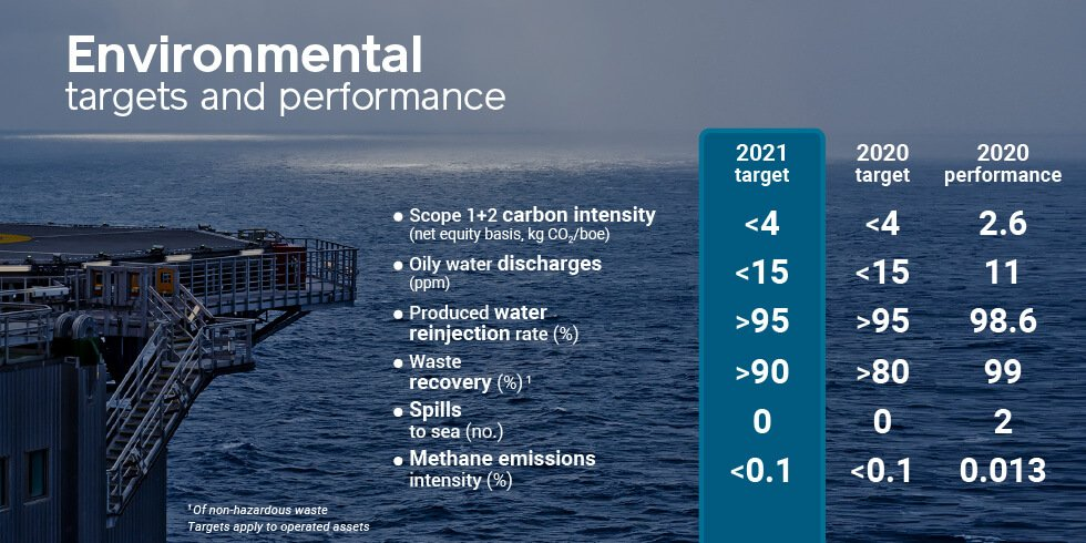 Enviroment targets and performance