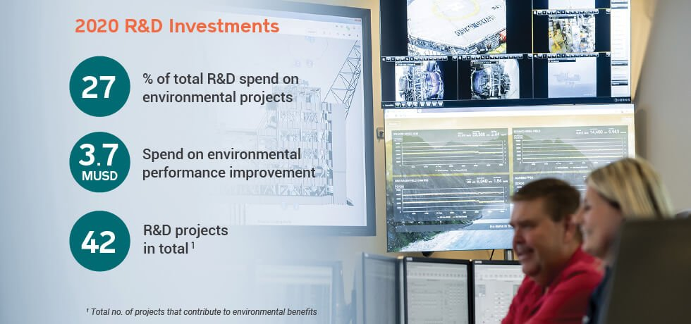 R&D Investments